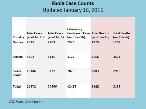 Ebola Case Count jan 16, 2015
